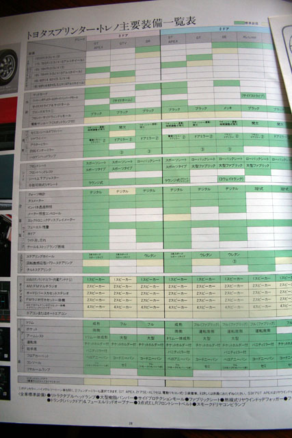 Zenki AE86 Sprinter Trueno GT Apex digital cluster default option