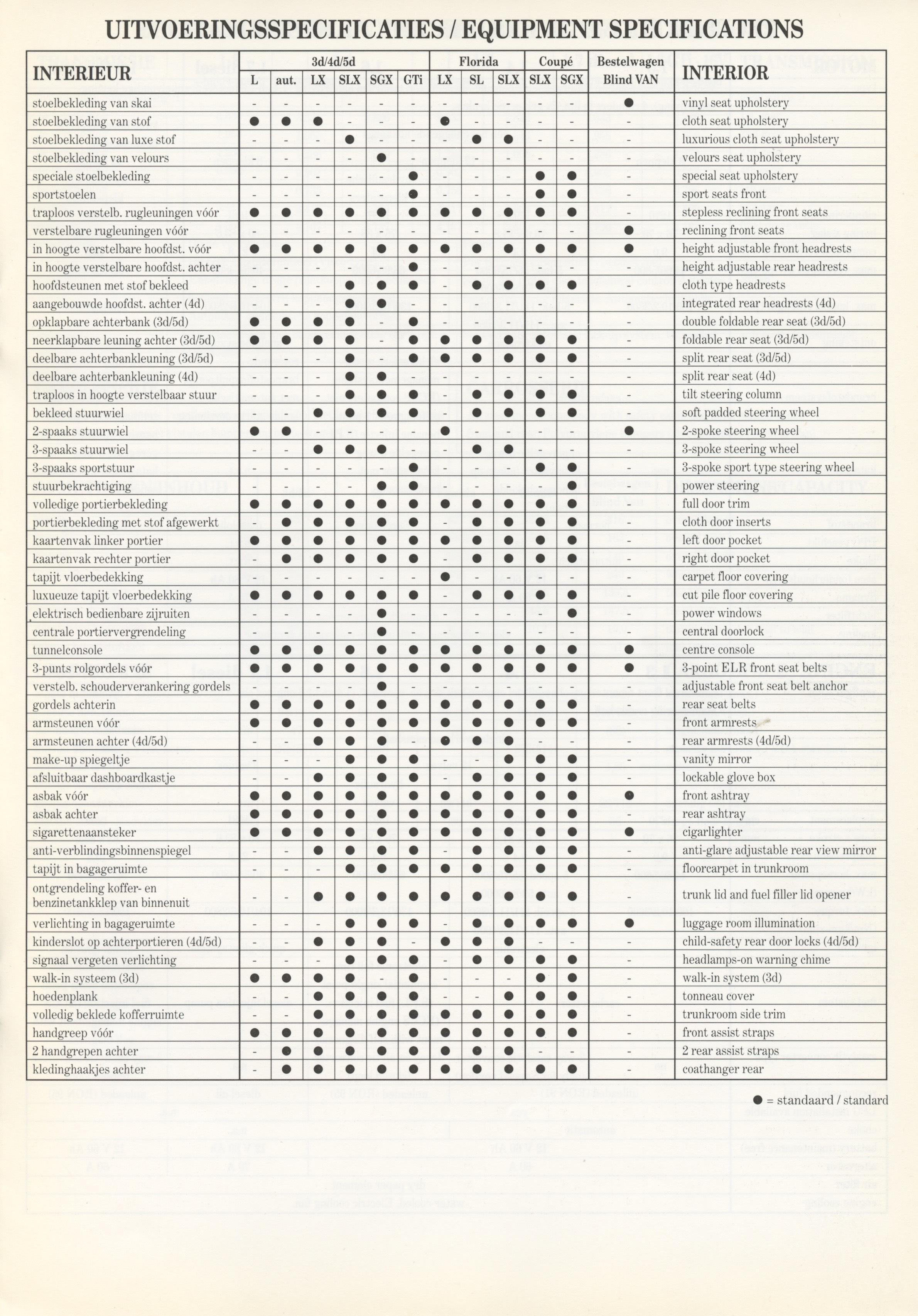 nissan-sunny-n13-dutch-techspecs-p03