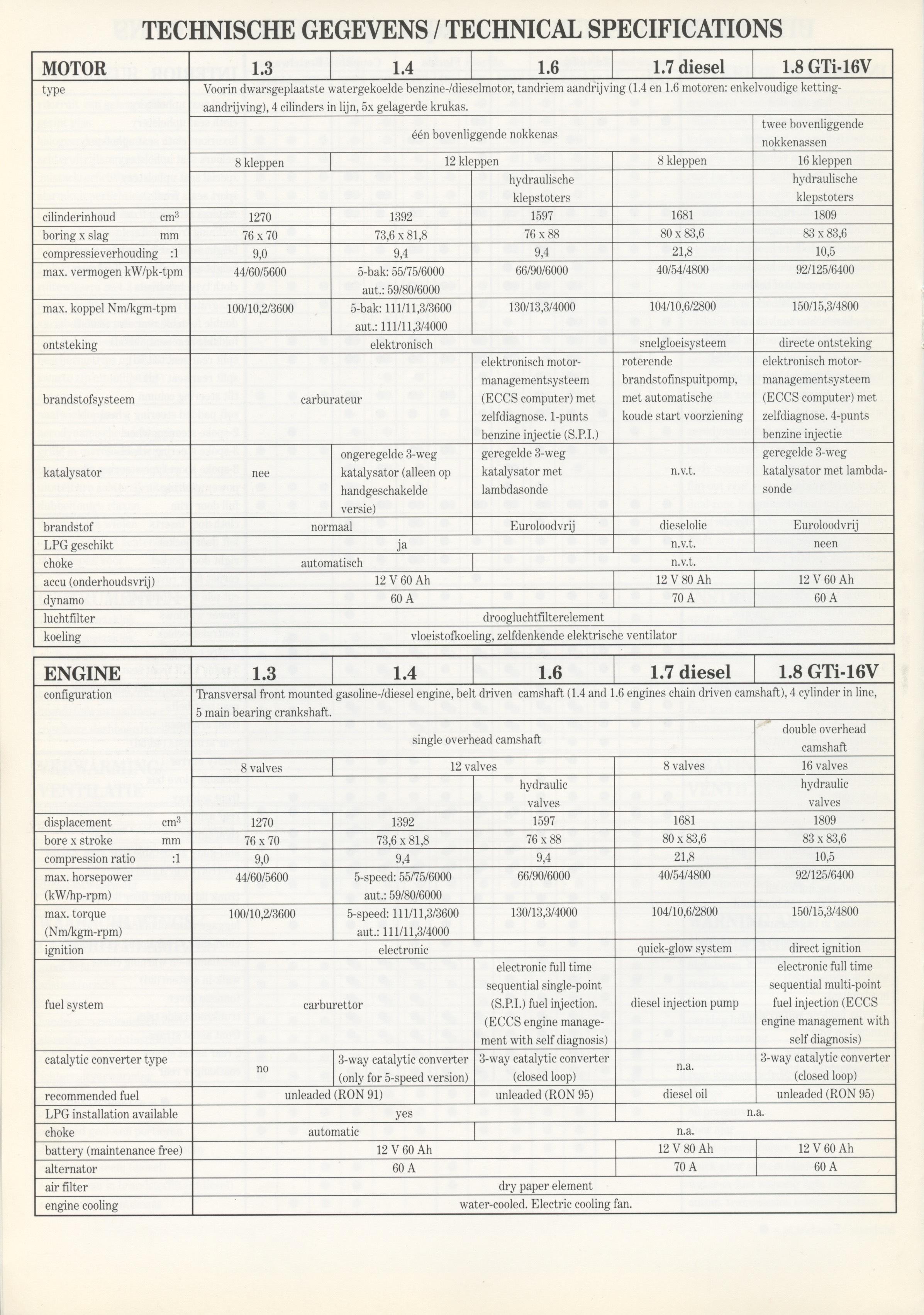 nissan-sunny-n13-dutch-techspecs-p04