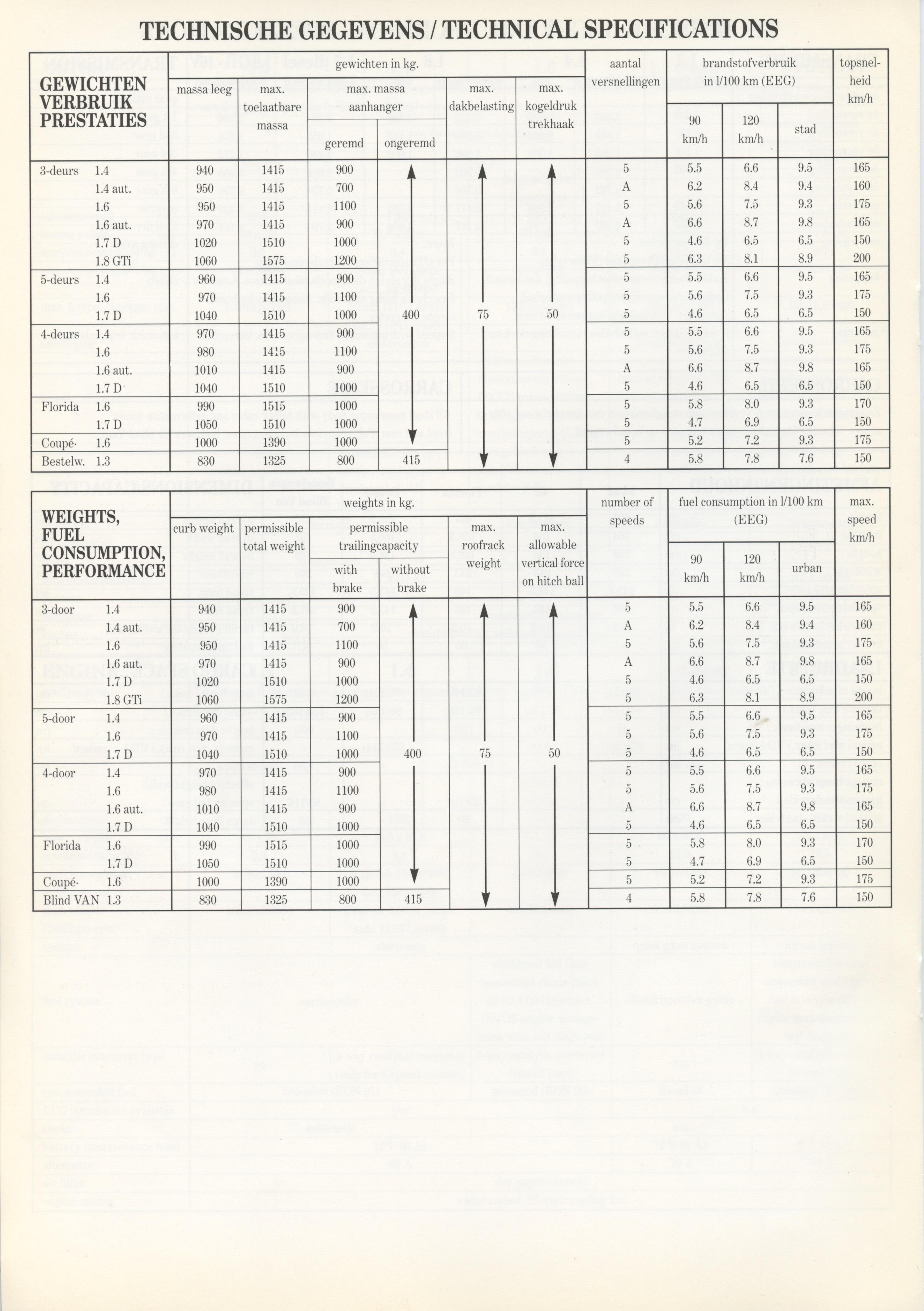 nissan-sunny-n13-dutch-techspecs-p06