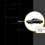 The Carina A6 in the Toyota Family Tree