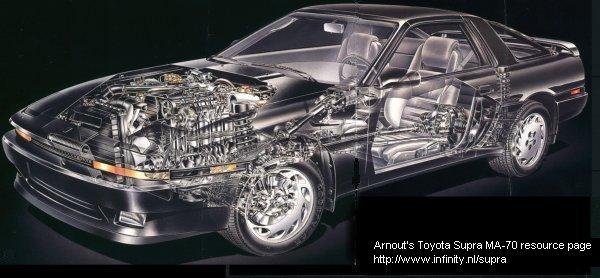 Toyota Supra MA70 Cutaway drawing