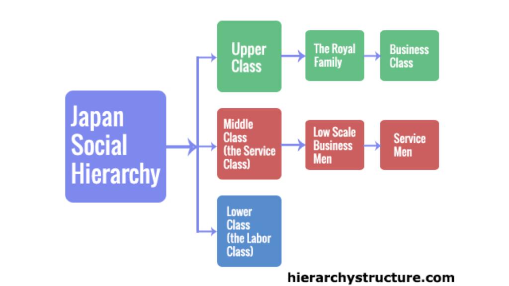 Japan-Social-Hierarchy